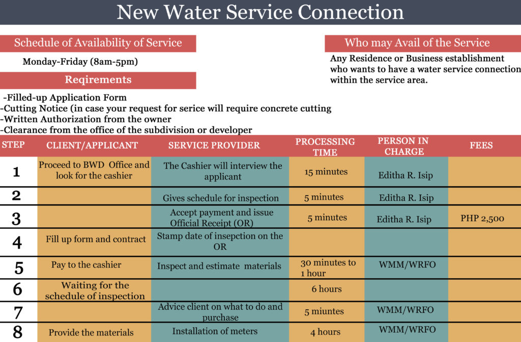 NEW WATER SERVICE CONNECTION