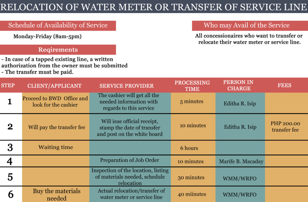 RELOCATION OF WATER METER OR TRANSFER OF SERVICE LINE