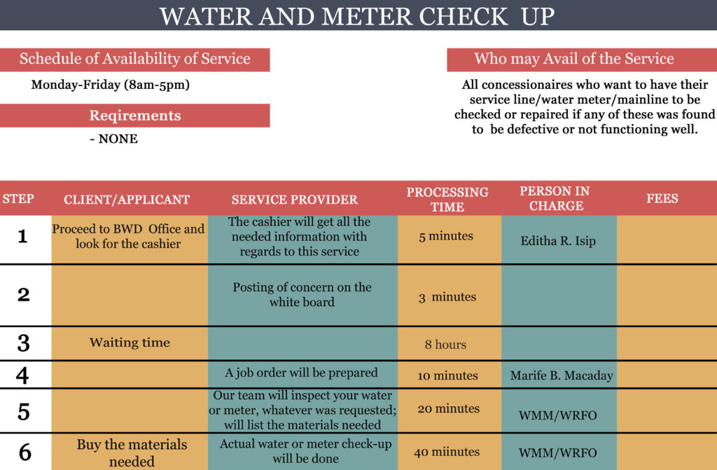 WATER AND METER CHECK UP