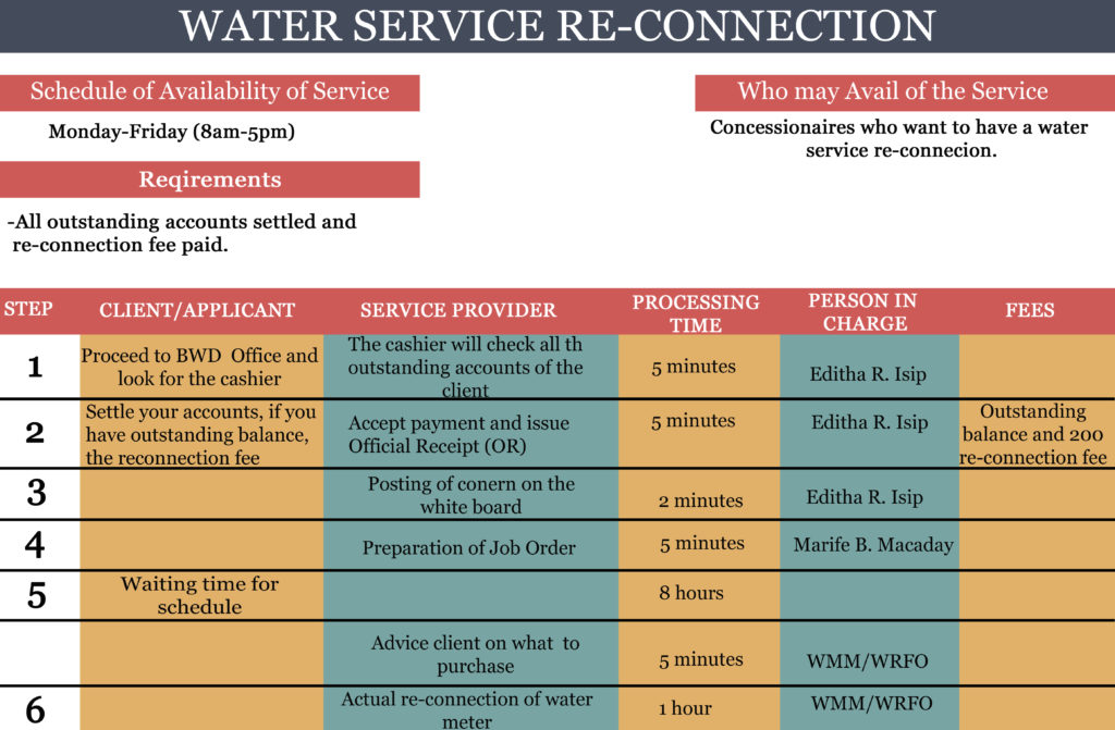 WATER SERVICE RE-CONNECTION
